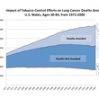 News_Rice University_cigarette smoking_chart